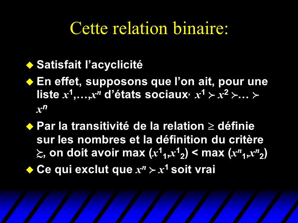 Cette relation binaire: u Satisfait lacyclicité En effet, supposons que lon ait, pour une liste x 1,…, x n détats sociaux, x 1 x 2 … x n Par la transitivité de la relation définie sur les nombres et la définition du critère, on doit avoir max ( x 1 1, x 1 2 ) < max ( x n 1, x n 2 ) Ce qui exclut que x n x 1 soit vrai