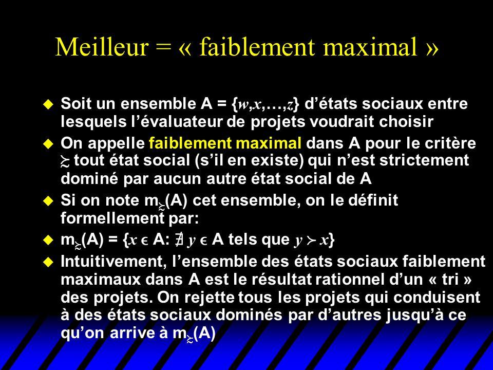 Meilleur = « faiblement maximal » Soit un ensemble A = { w, x,…, z } détats sociaux entre lesquels lévaluateur de projets voudrait choisir u On appelle faiblement maximal dans A pour le critère tout état social (sil en existe) qui nest strictement dominé par aucun autre état social de A u Si on note m (A) cet ensemble, on le définit formellement par: m (A) = { x A: y A tels que y x } u Intuitivement, lensemble des états sociaux faiblement maximaux dans A est le résultat rationnel dun « tri » des projets.