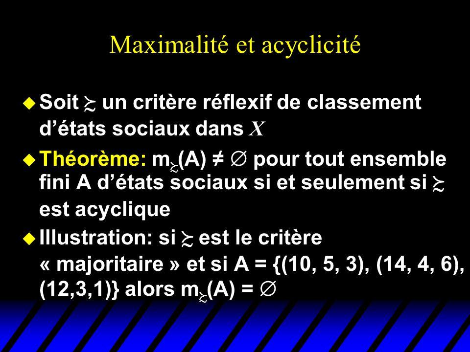 Maximalité et acyclicité Soit un critère réflexif de classement détats sociaux dans X u Théorème: m (A) pour tout ensemble fini A détats sociaux si et seulement si est acyclique u Illustration: si est le critère « majoritaire » et si A = {(10, 5, 3), (14, 4, 6), (12,3,1)} alors m (A) =