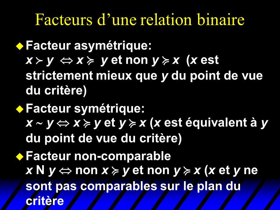 Facteurs dune relation binaire u Facteur asymétrique: x y x y et non y x (x est strictement mieux que y du point de vue du critère) Facteur symétrique: x y x y et y x (x est équivalent à y du point de vue du critère) u Facteur non-comparable x N y non x y et non y x (x et y ne sont pas comparables sur le plan du critère