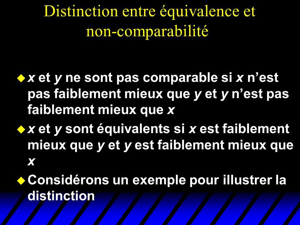 Distinction entre équivalence et non-comparabilité u x et y ne sont pas comparable si x nest pas faiblement mieux que y et y nest pas faiblement mieux que x u x et y sont équivalents si x est faiblement mieux que y et y est faiblement mieux que x u Considérons un exemple pour illustrer la distinction