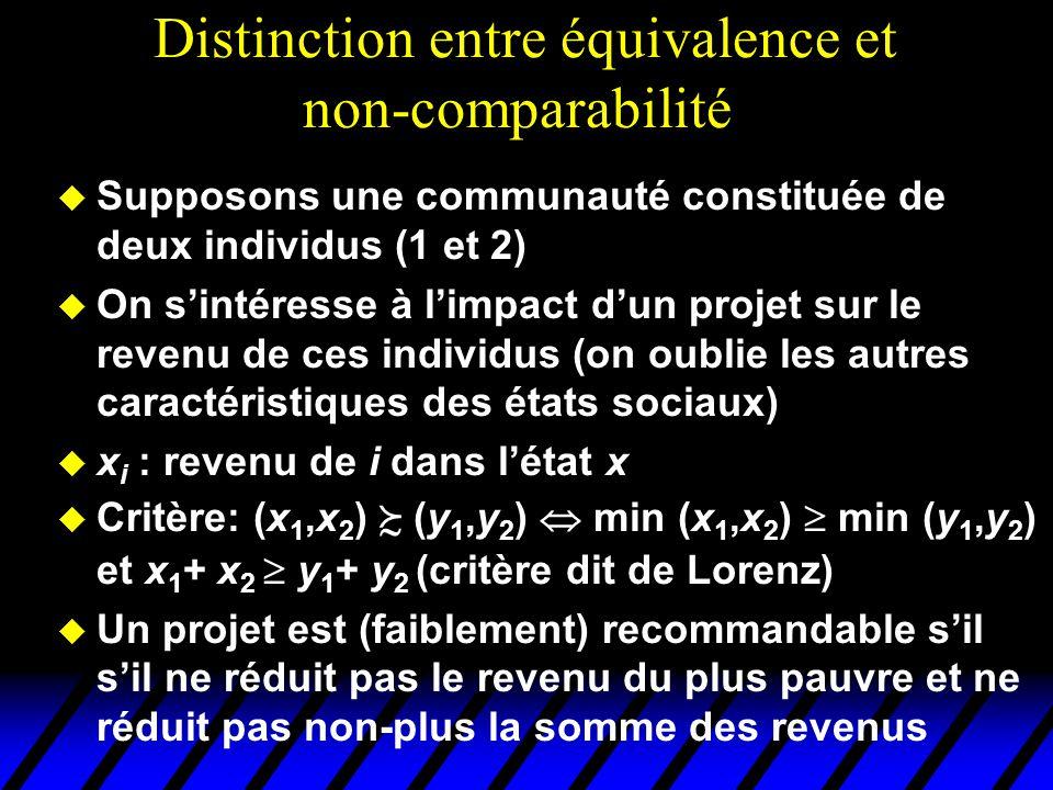 Distinction entre équivalence et non-comparabilité u Supposons une communauté constituée de deux individus (1 et 2) u On sintéresse à limpact dun projet sur le revenu de ces individus (on oublie les autres caractéristiques des états sociaux) u x i : revenu de i dans létat x u Critère: (x 1,x 2 ) (y 1,y 2 ) min (x 1,x 2 ) min (y 1,y 2 ) et x 1 + x 2 y 1 + y 2 (critère dit de Lorenz) u Un projet est (faiblement) recommandable sil sil ne réduit pas le revenu du plus pauvre et ne réduit pas non-plus la somme des revenus