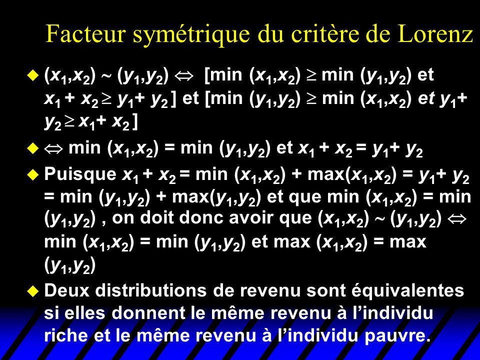 Facteur symétrique du critère de Lorenz u (x 1,x 2 ) (y 1,y 2 ) [min (x 1,x 2 ) min (y 1,y 2 ) et x 1 + x 2 y 1 + y 2 ] et [min (y 1,y 2 ) min (x 1,x 2 ) et y 1 + y 2 x 1 + x 2 ] u min (x 1,x 2 ) = min (y 1,y 2 ) et x 1 + x 2 = y 1 + y 2 u Puisque x 1 + x 2 = min (x 1,x 2 ) + max(x 1,x 2 ) = y 1 + y 2 = min (y 1,y 2 ) + max(y 1,y 2 ) et que min (x 1,x 2 ) = min (y 1,y 2 ), on doit donc avoir que (x 1,x 2 ) (y 1,y 2 ) min (x 1,x 2 ) = min (y 1,y 2 ) et max (x 1,x 2 ) = max (y 1,y 2 ) u Deux distributions de revenu sont équivalentes si elles donnent le même revenu à lindividu riche et le même revenu à lindividu pauvre.