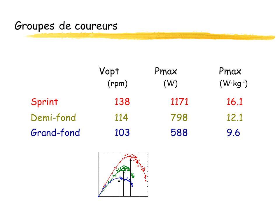 Groupes de coureurs Sprint 138117116.1 Demi-fond11479812.1 VoptPmax Pmax Grand-fond1035889.6 (rpm)(W)(W·kg -1 )