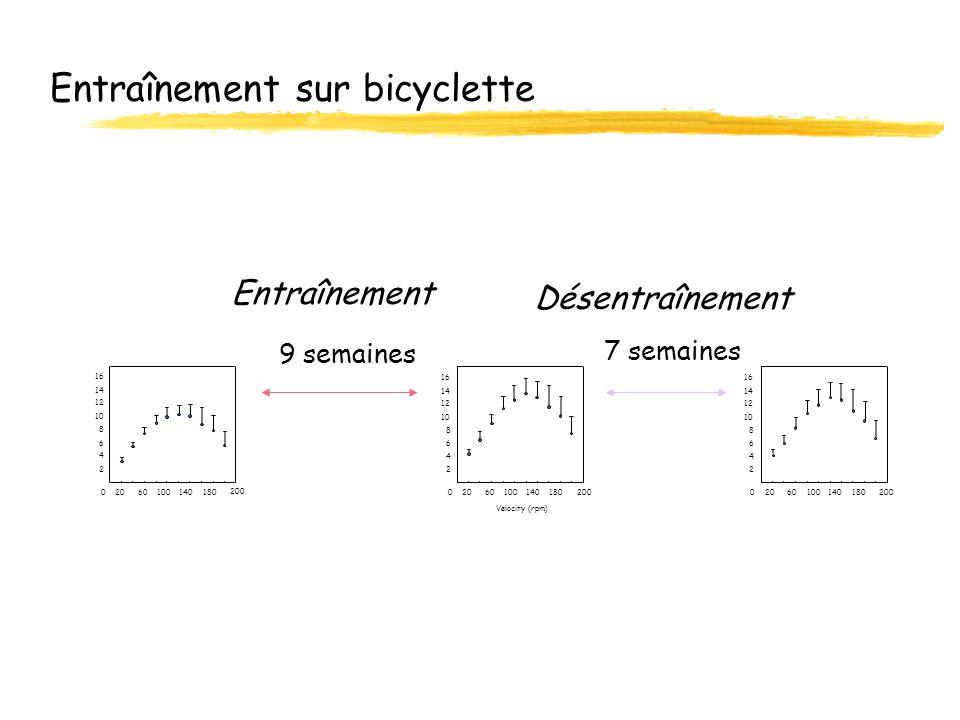 Entraînement sur bicyclette 0 2 4 6 8 10 12 14 16 60100140 Velocity (rpm) 20180 200 0 2 4 6 8 10 12 14 16 6010014020180 200 0 2 4 6 8 10 12 14 16 6010