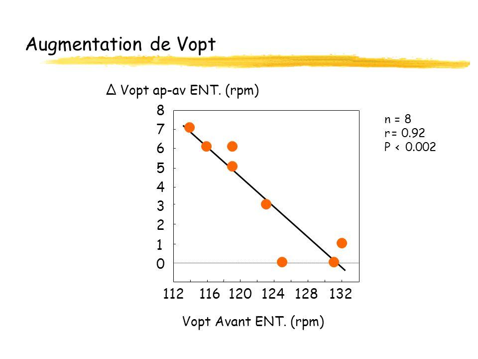 Augmentation de Vopt 0 1 2 3 4 5 6 7 8 112 n = 8 r = 0.92 P < 0.002 Vopt Avant ENT. (rpm) Vopt ap-av ENT. (rpm) 116120124128132