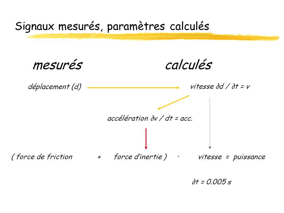 Signaux mesurés, paramètres calculés mesuréscalculés ( force de friction + force dinertie ) · vitesse = puissance t = 0.005 s vitesse d / t = v déplac
