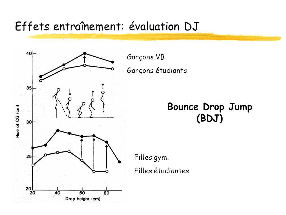 Effets entraînement: évaluation DJ Garçons VB Bounce Drop Jump (BDJ) Garçons étudiants Filles gym. Filles étudiantes