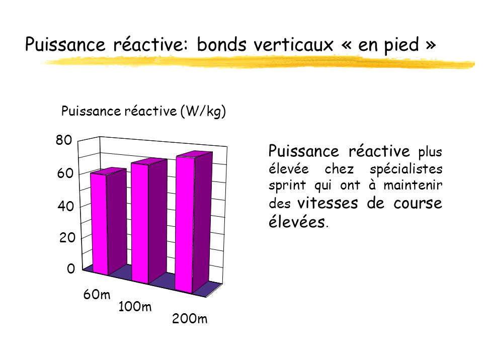 Puissance réactive: bonds verticaux « en pied » Puissance réactive plus élevée chez spécialistes sprint qui ont à maintenir des vitesses de course éle