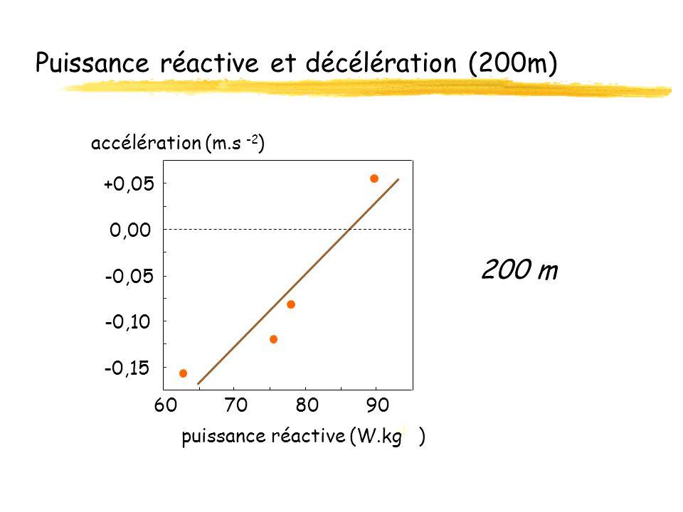 Puissance réactive et décélération (200m) -0,15 -0,10 -0,05 0,00 +0,05 60708090 accélération (m.s ) -2 puissance réactive (W.kg ) 200 m