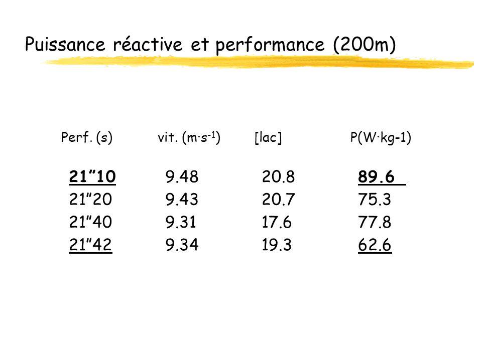 Puissance réactive et performance (200m) 21409.3117.677.8 21209.4320.775.3 21429.3419.362.6 21109.4820.889.6 Perf. (s)vit. (m·s -1 )[lac]P(W·kg-1)