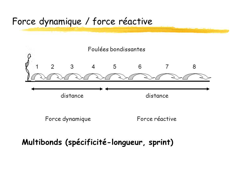 Force dynamique / force réactive Multibonds (spécificité-longueur, sprint) Force dynamiqueForce réactive distance Foulées bondissantes 12345678