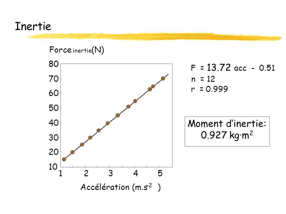 Inertie Moment dinertie: 0.927 kg·m 2 10 20 30 40 50 60 70 80 12345 Accélération (m.s ) -2 F = 13.72 acc - 0.51 n = 12 r = 0.999 Force inertie (N)