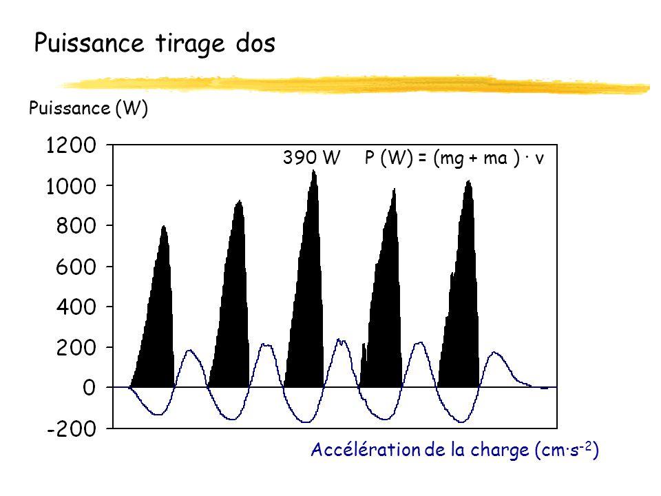 Puissance tirage dos P (W) = (mg + ma ) · v Puissance (W) 390 W Accélération de la charge (cm·s -2 )