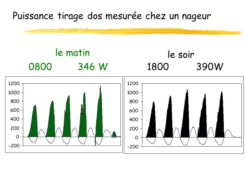 Evaluer en laboratoire : bicyclette ergométrique jauge encodeur 0 1 23 temps ( s ) 1000 W 100 rpm 0 0 rpm 100 N 0 Puissance Vitesse Force
