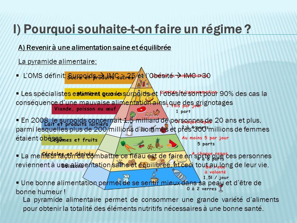 I) Pourquoi souhaite-t-on faire un régime ? La pyramide alimentaire: A) Revenir à une alimentation saine et équilibrée LOMS définit: Surpoids IMC > 25