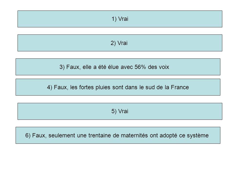 1) Vrai 2) Vrai 3) Faux, elle a été élue avec 56% des voix 5) Vrai 6) Faux, seulement une trentaine de maternités ont adopté ce système 4) Faux, les fortes pluies sont dans le sud de la France