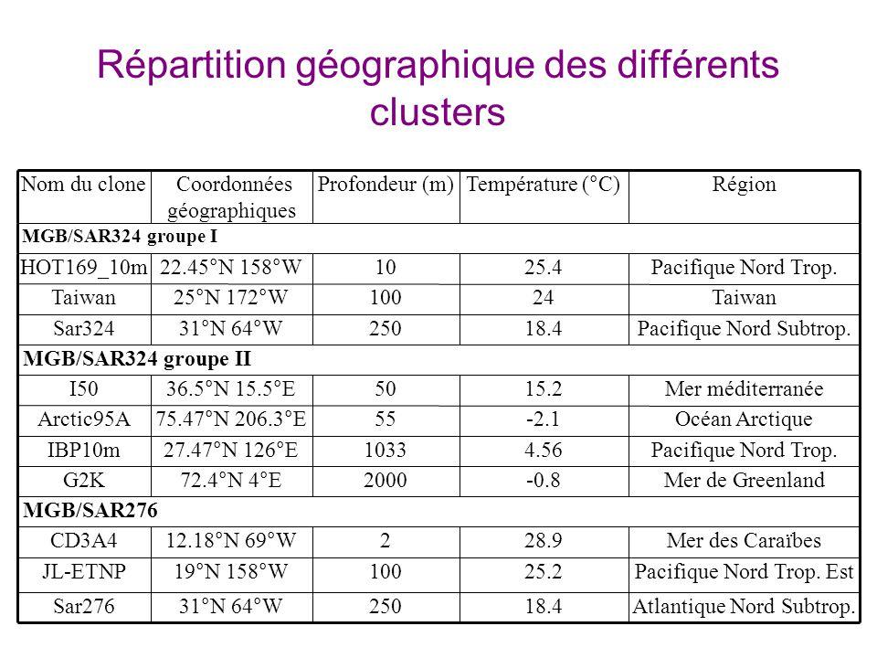 Répartition géographique des différents clusters Atlantique Nord Subtrop.18.425031°N 64°WSar276 Pacifique Nord Trop.