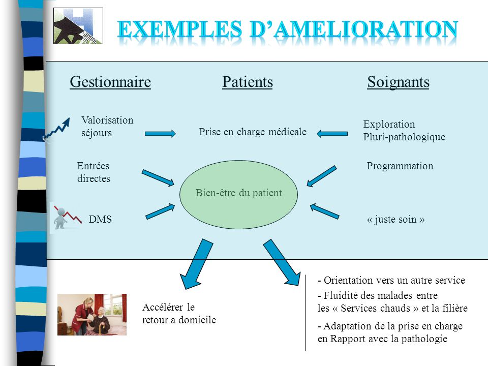 GestionnaireSoignantsPatients DMS« juste soin » Valorisation séjours Exploration Pluri-pathologique Prise en charge médicale Entrées directes Bien-êtr