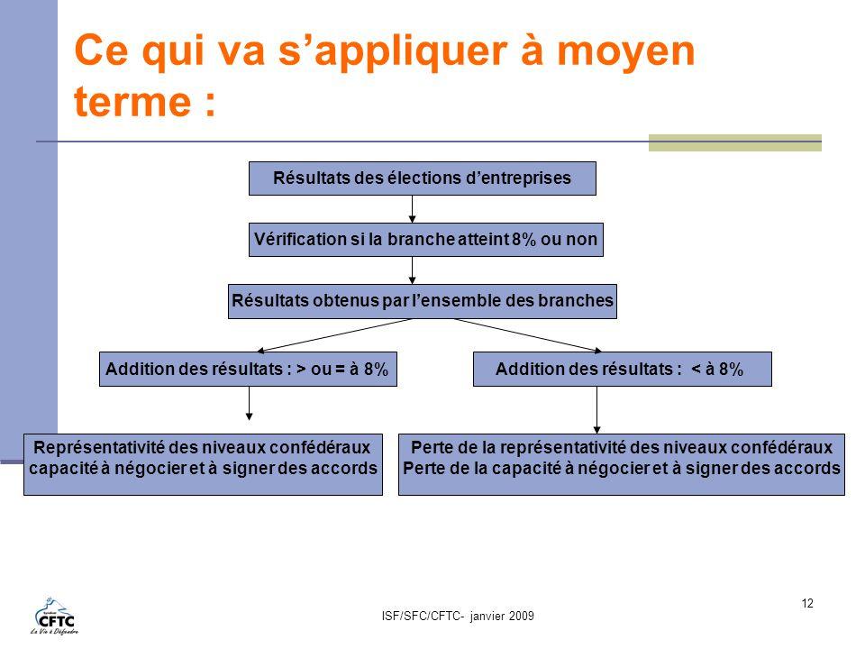 ISF/SFC/CFTC- janvier 2009 12 Ce qui va sappliquer à moyen terme : Résultats des élections dentreprises Vérification si la branche atteint 8% ou non R
