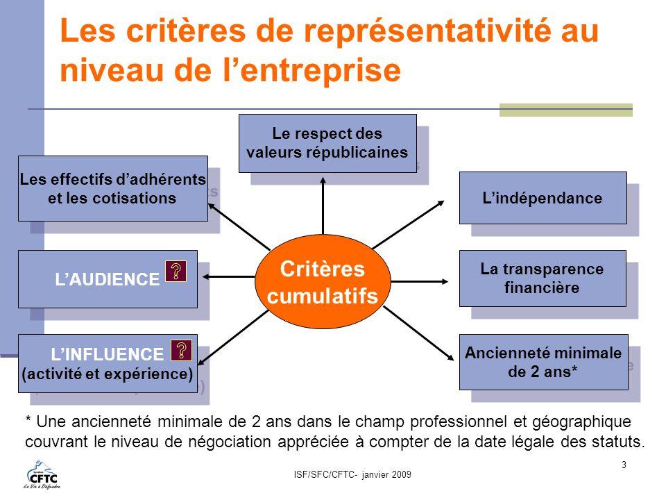 ISF/SFC/CFTC- janvier 2009 3 Les critères de représentativité au niveau de lentreprise La transparence financière La transparence financière Lindépend