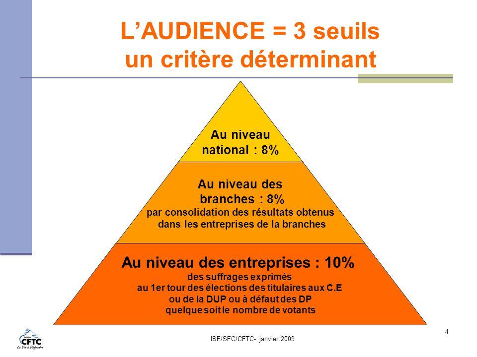 ISF/SFC/CFTC- janvier 2009 4 LAUDIENCE = 3 seuils un critère déterminant Au niveau national : 8% Au niveau des branches : 8% par consolidation des rés