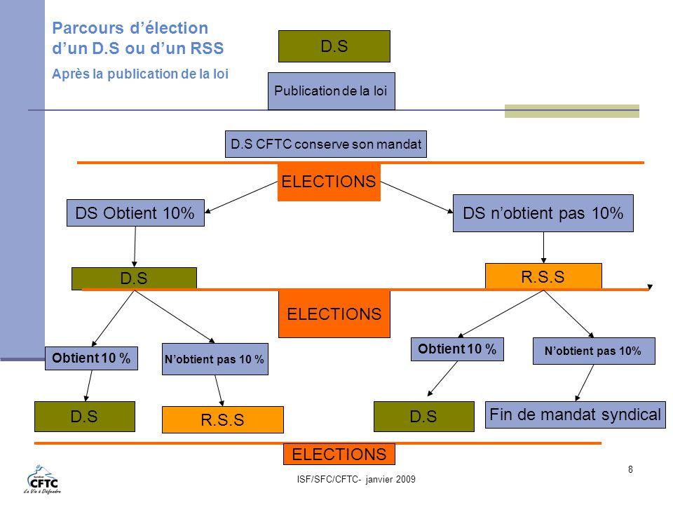 ISF/SFC/CFTC- janvier 2009 8 D.S Publication de la loi DS Obtient 10% D.S CFTC conserve son mandat D.S ELECTIONS DS nobtient pas 10% R.S.S ELECTIONS D
