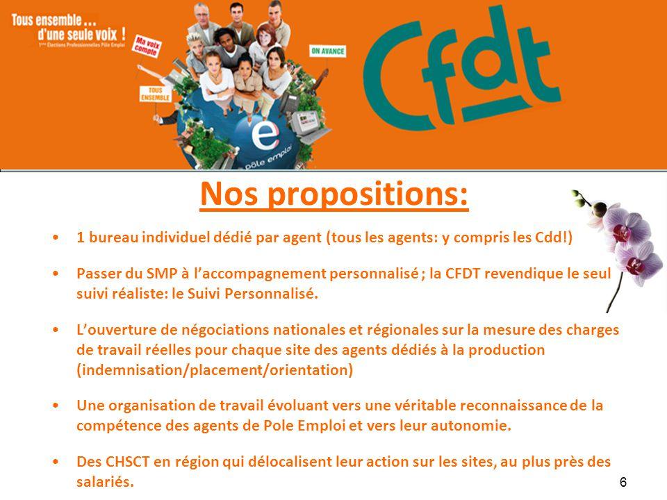 Nos propositions: 1 bureau individuel dédié par agent (tous les agents: y compris les Cdd!) Passer du SMP à laccompagnement personnalisé ; la CFDT rev