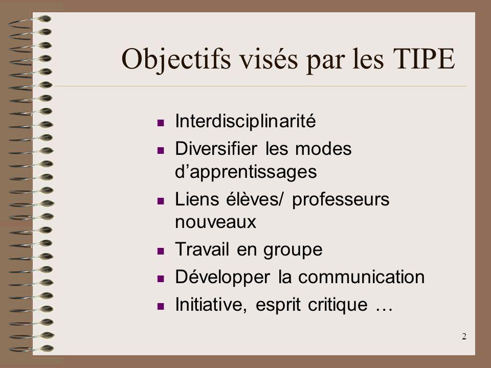 2 Objectifs visés par les TIPE Interdisciplinarité Diversifier les modes dapprentissages Liens élèves/ professeurs nouveaux Travail en groupe Développer la communication Initiative, esprit critique …