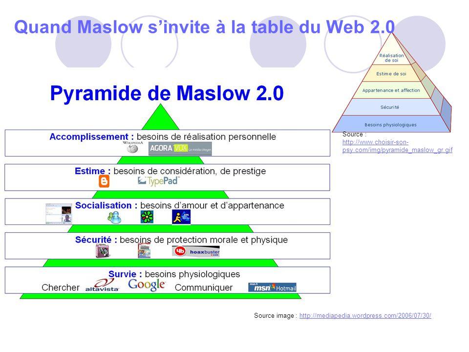 Source image : http://mediapedia.wordpress.com/2006/07/30/http://mediapedia.wordpress.com/2006/07/30/ Source : http://www.choisir-son- psy.com/img/pyr