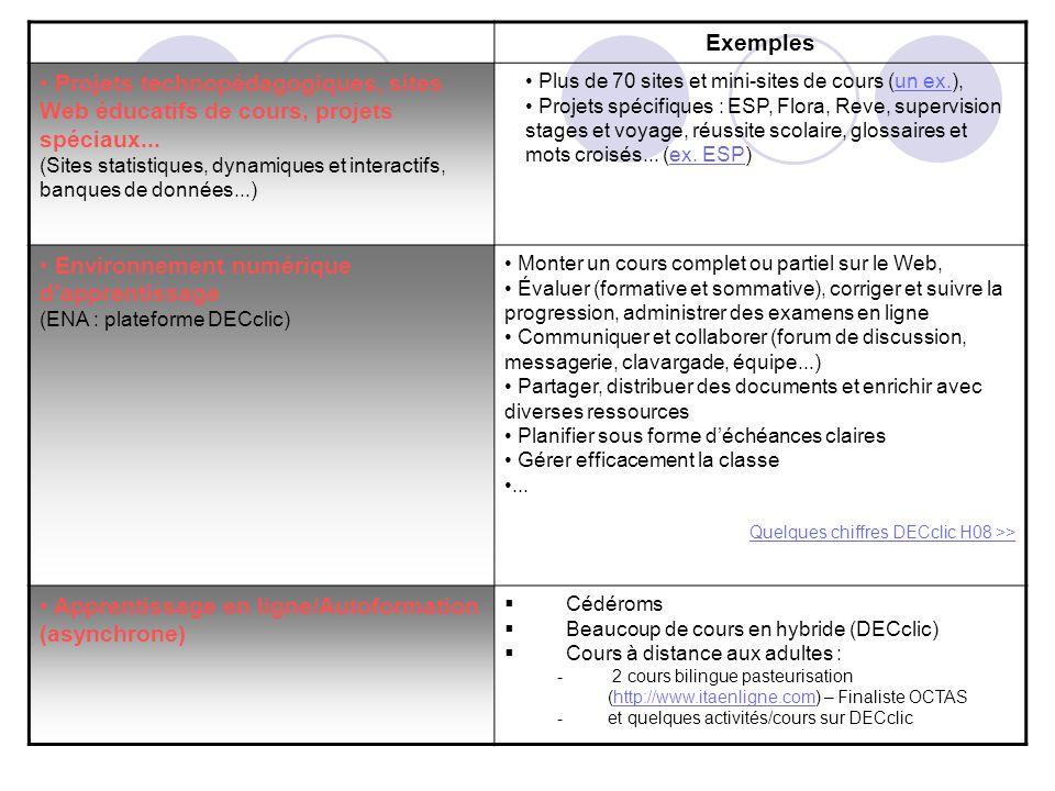 Exemples Formation synchrone Projets pilotes et réunions (VIA : classe virtuelle interactive) Gestion administration et pédagogique Ex.