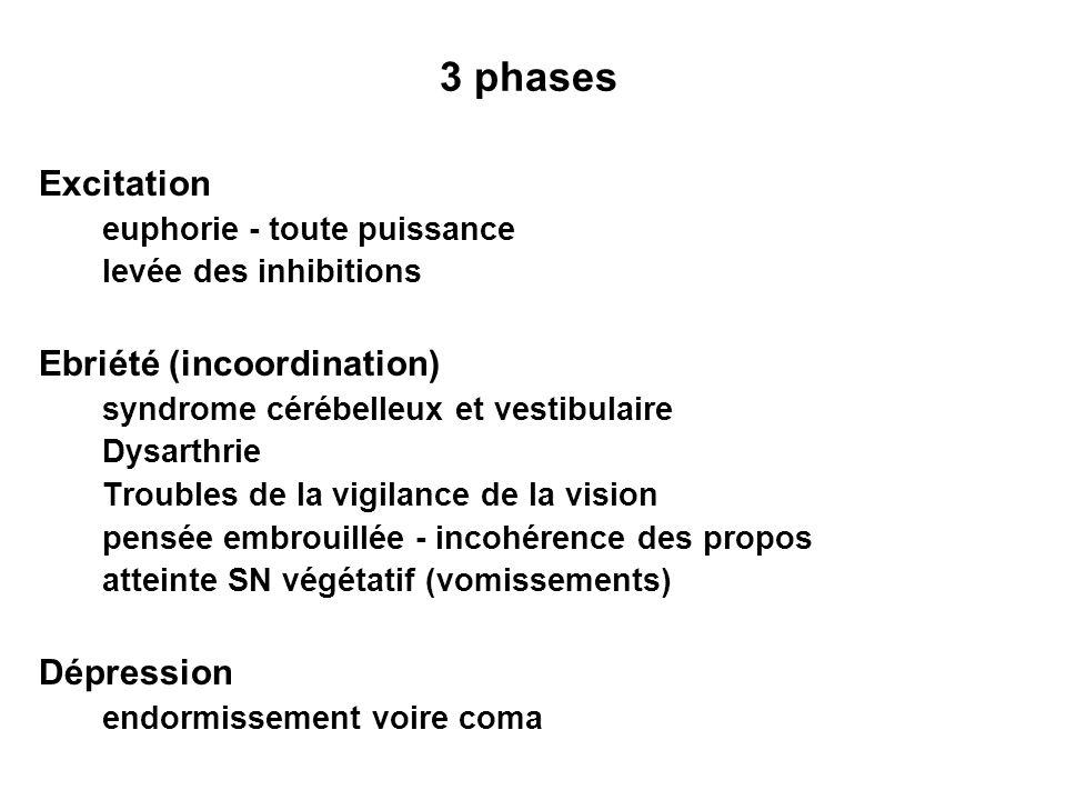 3 phases Excitation euphorie - toute puissance levée des inhibitions Ebriété (incoordination) syndrome cérébelleux et vestibulaire Dysarthrie Troubles