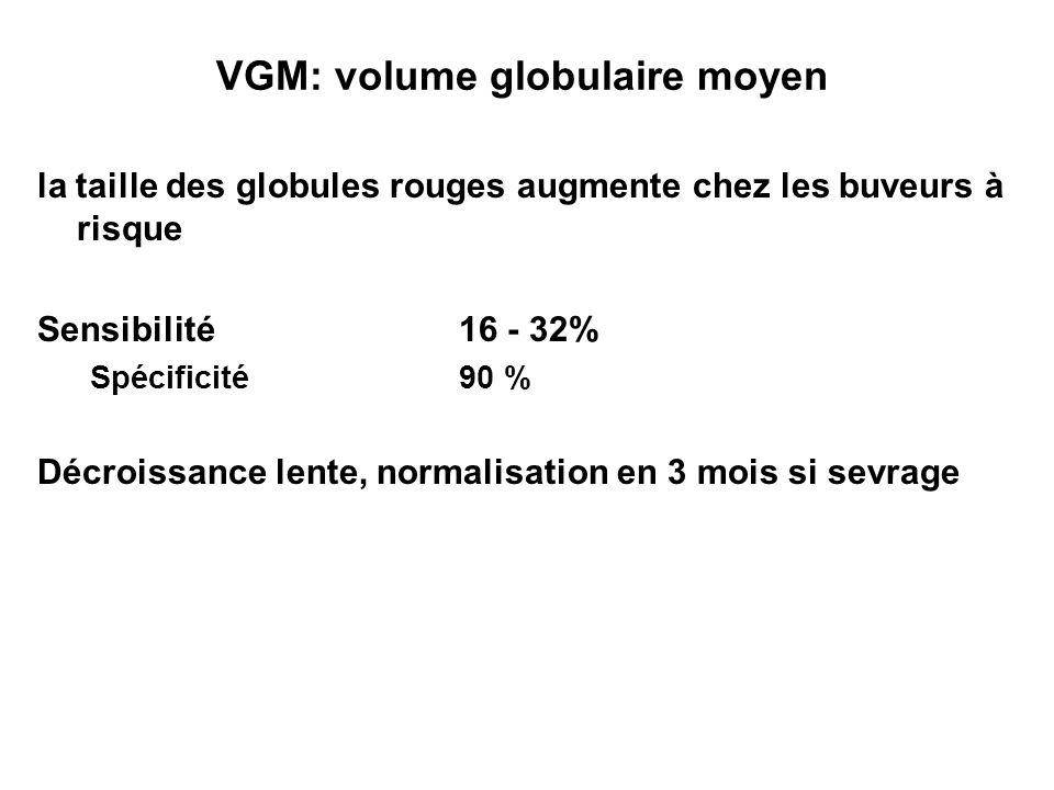VGM: volume globulaire moyen la taille des globules rouges augmente chez les buveurs à risque Sensibilité16 - 32% Spécificité90 % Décroissance lente,