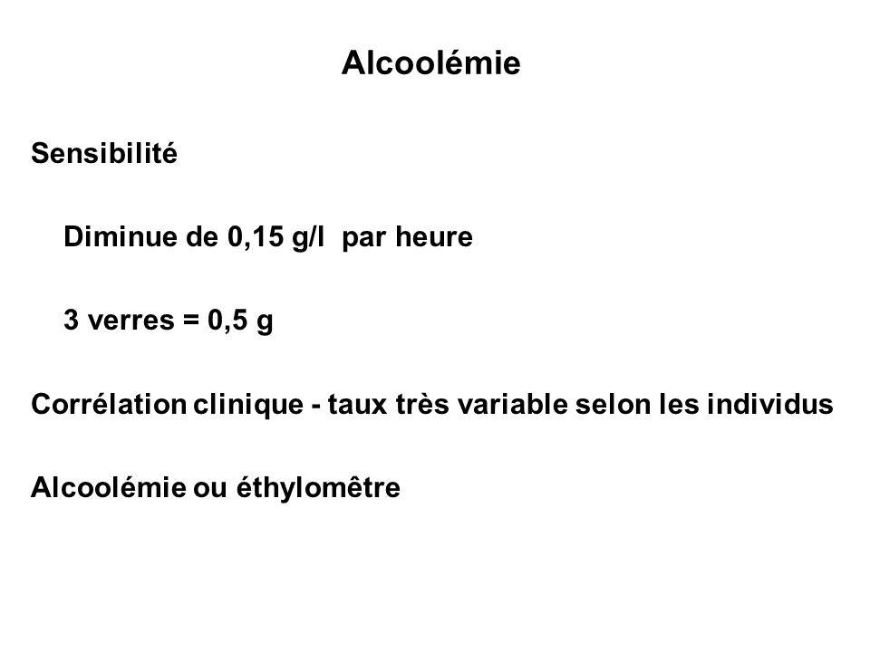 Alcoolémie Sensibilité Diminue de 0,15 g/l par heure 3 verres = 0,5 g Corrélation clinique - taux très variable selon les individus Alcoolémie ou éthy