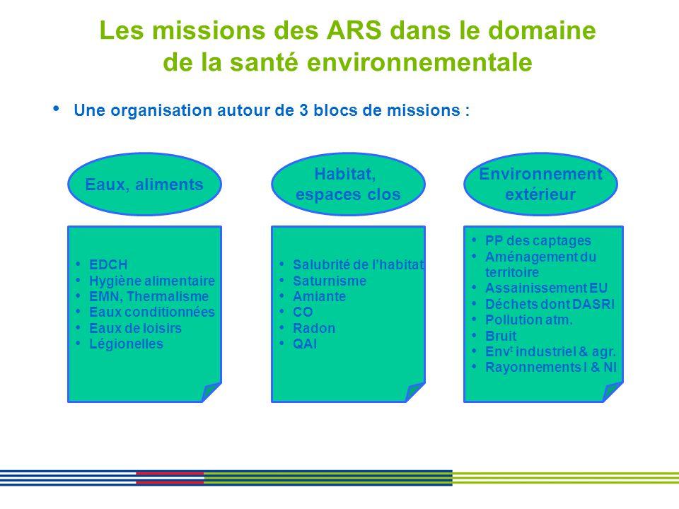 Les missions des ARS dans le domaine de la santé environnementale Eaux, aliments Habitat, espaces clos Environnement extérieur Une organisation autour