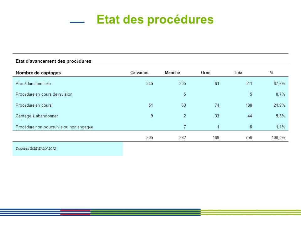Etat des procédures Etat d'avancement des proc é dures Nombre de captages CalvadosMancheOrneTotal% Proc é dure termin é e2452056151167,6% Proc é dure