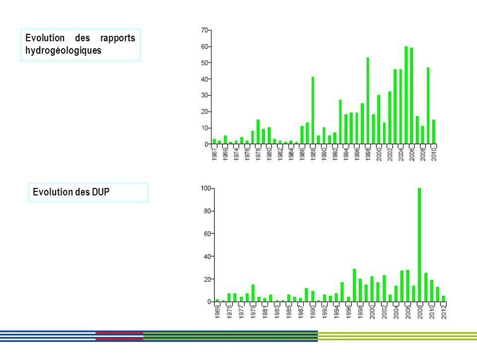 Evolution des rapports hydrogéologiques Evolution des DUP
