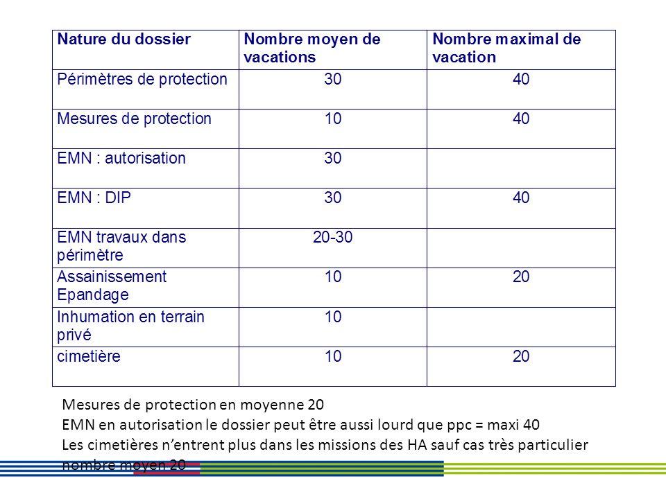 Mesures de protection en moyenne 20 EMN en autorisation le dossier peut être aussi lourd que ppc = maxi 40 Les cimetières nentrent plus dans les missi