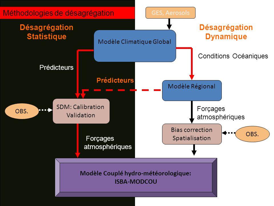 Modèle Climatique Global GES, Aerosols SDM: Calibration Validation Modèle Régional Bias correction Spatialisation Prédicteurs Conditions Océaniques Forçages atmosphériques OBS.