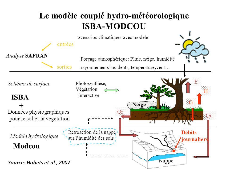 Le modèle couplé hydro-météorologique ISBA-MODCOU Analyse SAFRAN Scénarios climatiques avec modèle Forçage atmosphérique: Pluie, neige, humidité rayonnements incidents, température, vent… ISBA Données physiographiques pour le sol et la végétation + Modcou Qr Qi E H G Nappe Débits journaliers Photosynthèse, Végétation interactive entrées sorties Schéma de surface Modèle hydrologique Rétroaction de la nappe sur lhumidité des sols Neige Source: Habets et al., 2007
