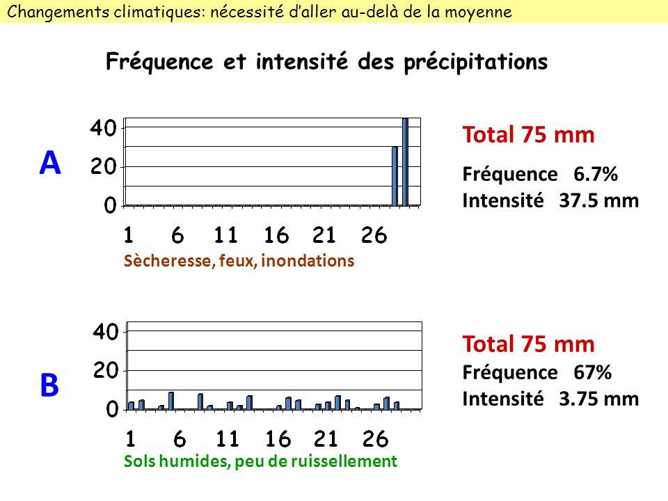 Fréquence 6.7% Intensité 37.5 mm Fréquence 67% Intensité 3.75 mm Total 75 mm Sècheresse, feux, inondations Sols humides, peu de ruissellement ABAB Changements climatiques: nécessité daller au-delà de la moyenne Fréquence et intensité des précipitations