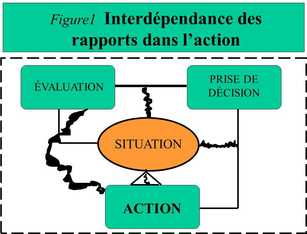 ÉVALUATION PRISE DE DÉCISION ACTION SITUATION Figure1 Interdépendance des rapports dans laction
