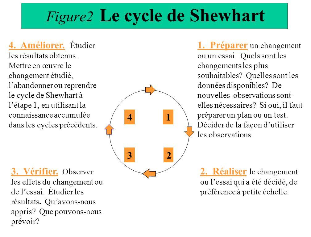 Figure2 Le cycle de Shewhart 1 2 3 4 1. Préparer un changement ou un essai. Quels sont les changements les plus souhaitables? Quelles sont les données