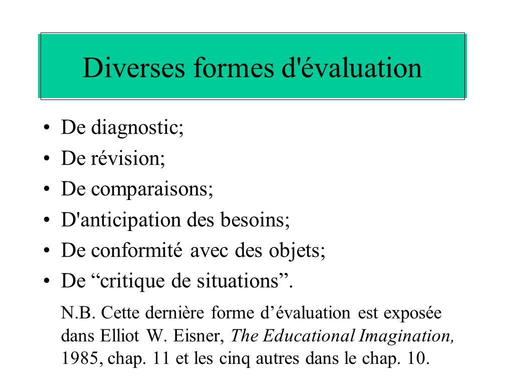 Diverses formes d'évaluation De diagnostic; De révision; De comparaisons; D'anticipation des besoins; De conformité avec des objets; De critique de si