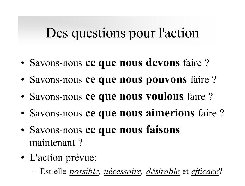 Des questions pour l'action Savons-nous ce que nous devons faire ? Savons-nous ce que nous pouvons faire ? Savons-nous ce que nous voulons faire ? Sav