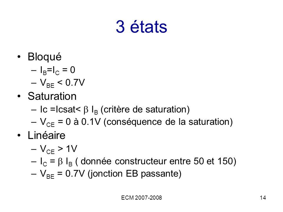 ECM 2007-200814 3 états Bloqué –I B =I C = 0 –V BE < 0.7V Saturation –Ic =Icsat< I B (critère de saturation) –V CE = 0 à 0.1V (conséquence de la satur