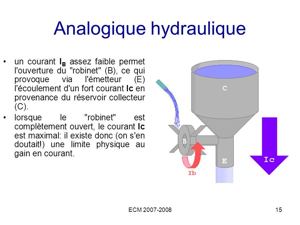 ECM 2007-200815 Analogique hydraulique un courant I B assez faible permet l'ouverture du