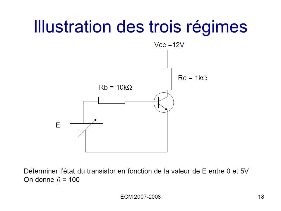 ECM 2007-200818 Illustration des trois régimes Vcc =12V E Rb = 10k Rc = 1k Déterminer létat du transistor en fonction de la valeur de E entre 0 et 5V