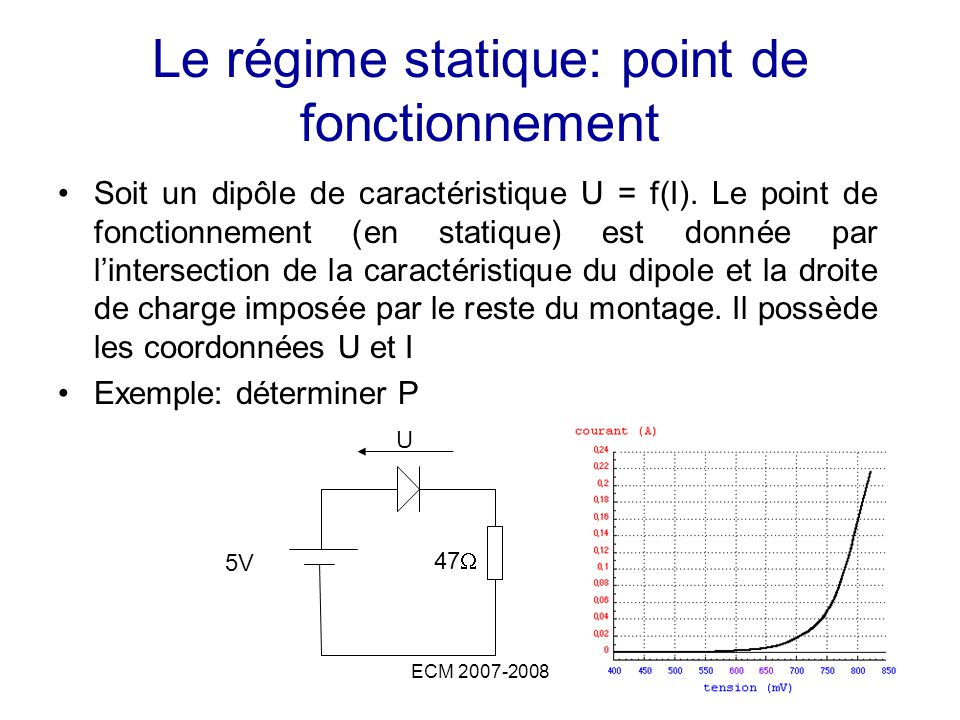 ECM 2007-20088 Le régime dynamique: étude en petit signaux Hypothèse: on connaît le point de fonctionnement U 0 et I 0 et e << 5V On ne sintéresse maintenant plus quaux variations des tensions et intensités liées aux faibles variations de la source notées u = U(t) –U 0 et i = I(t) –I 0 (ATTENTION NOTATIONS) Exemple: déterminer u et i en fonction de e 5V u 47 e