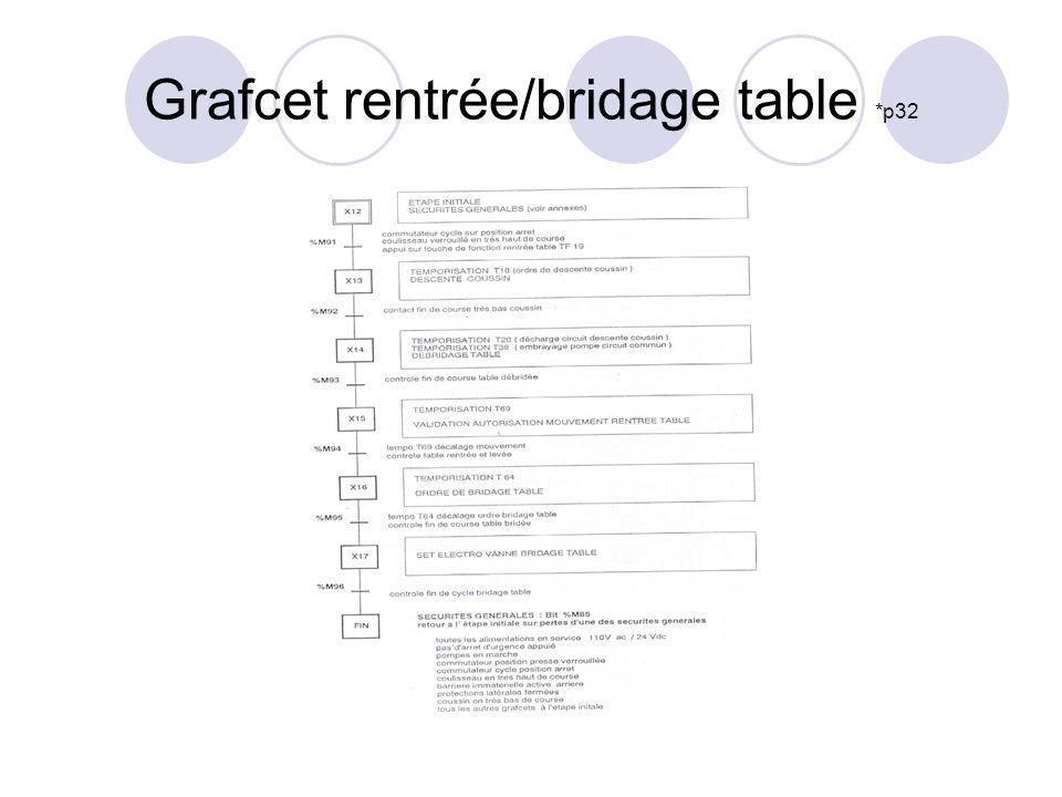 Grafcet rentrée/bridage table *p32